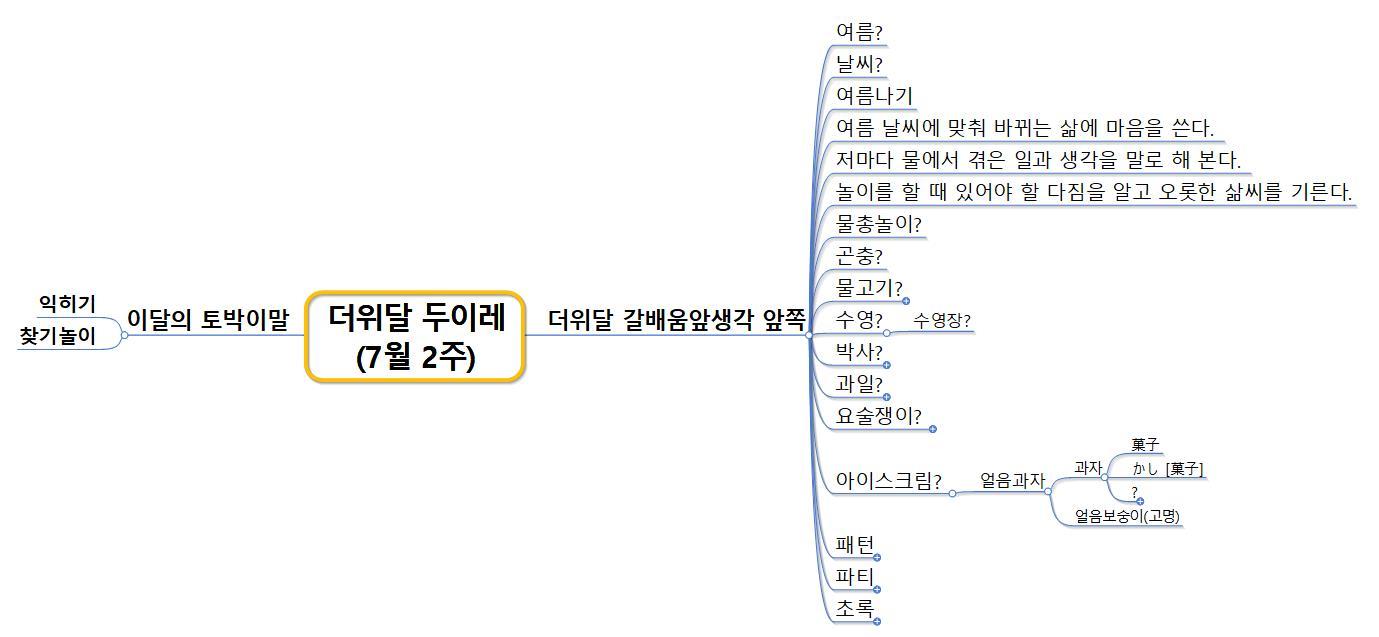 더위달 두이레 7월 2주.jpg